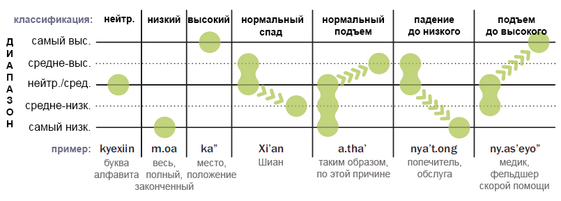 Краткое руководство по романизации uo'aXy'an