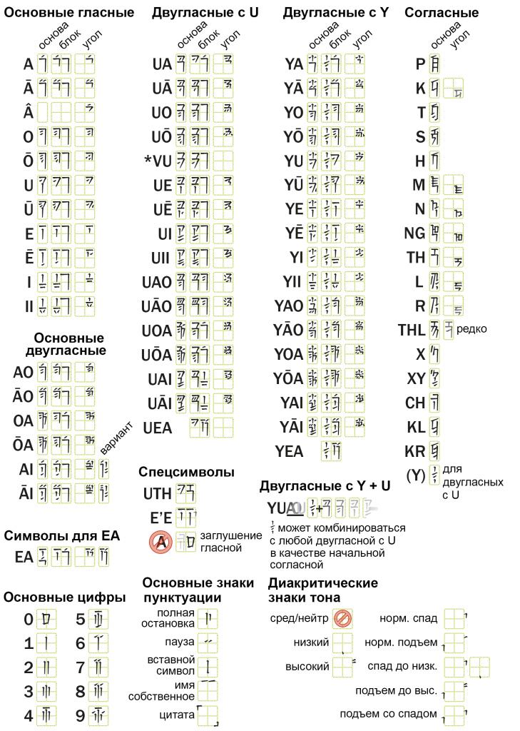 Урок шианского №2: произношение и письмо
