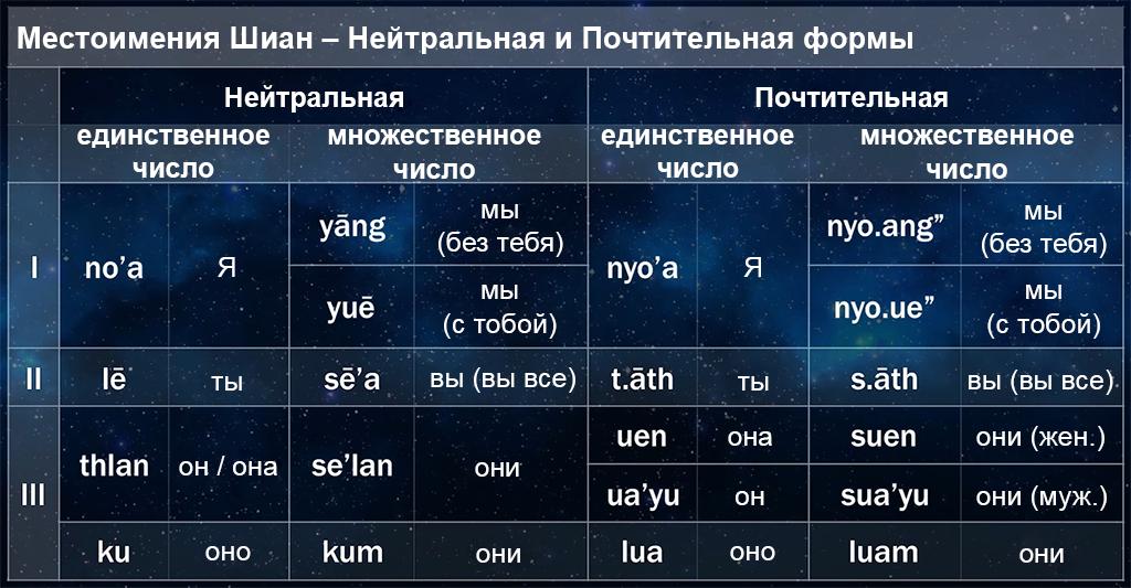 Урок шианского №5: вежливость, глаголы и местоимения